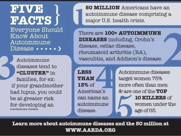 Image result for autoimmune disease month